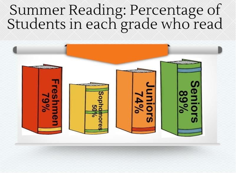 Teachers weigh in on summer reading
