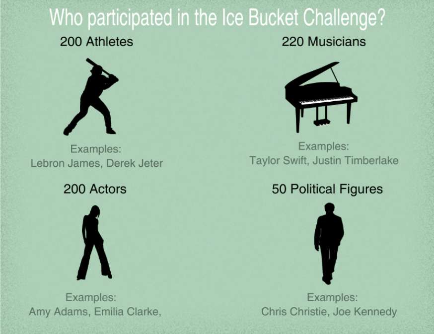Social media diverts the Ice Bucket Challenge's original purpose
