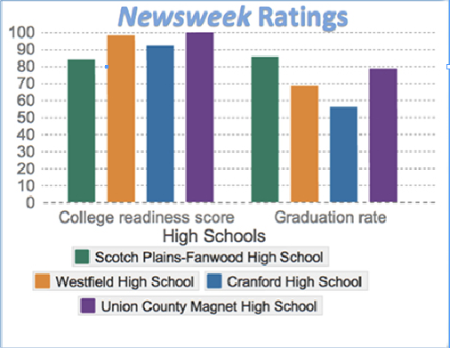 Newsweek ranks Scotch Plains- Fanwood among top high schools