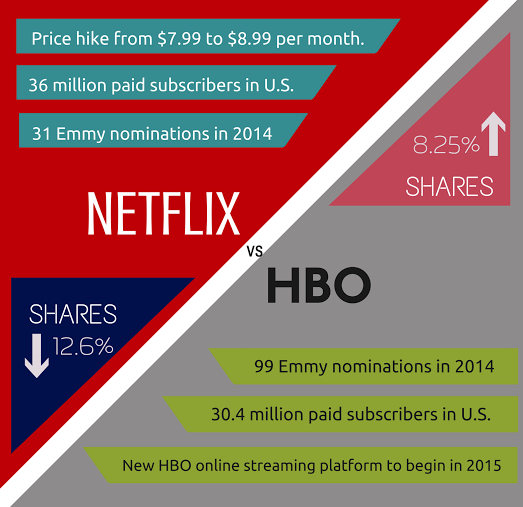 HBO competes with Netflix for viewership