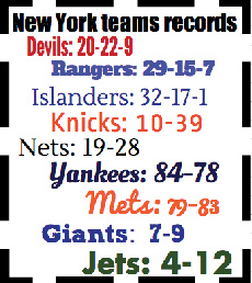 New York area sports teams struggling; 2014 marks worst collective season since 1966