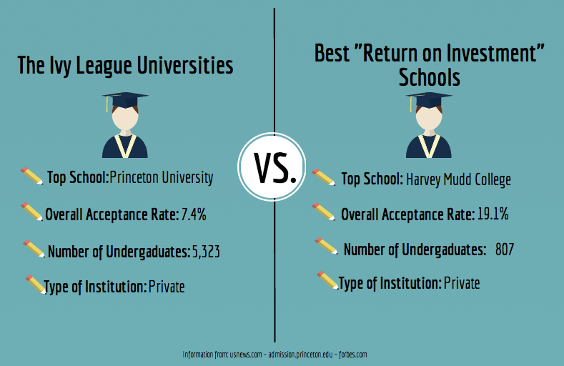 The Ivy League: is it really the best?