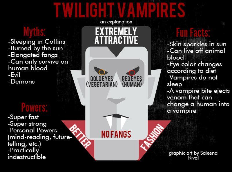 Twilight Vampire explanation
