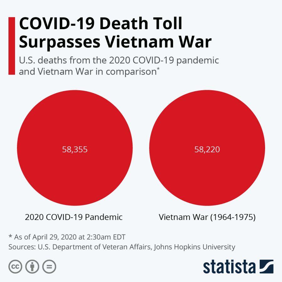 Covid 19 Deaths surpass Vietnam Casualties